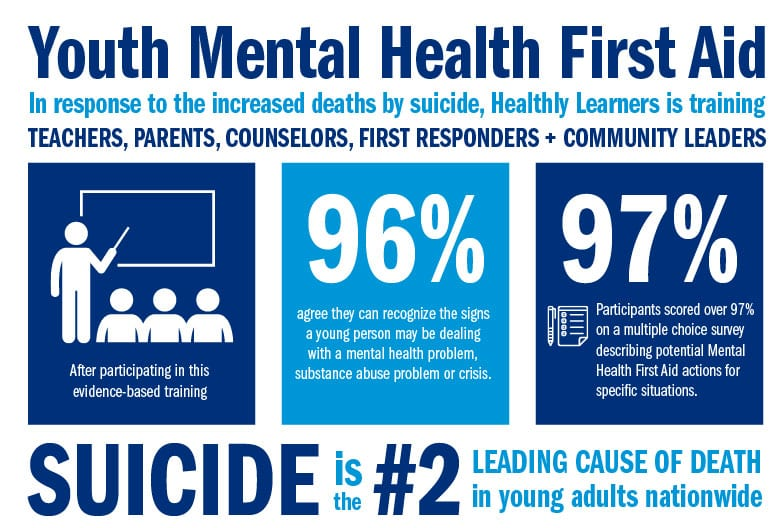 Youth-Mental-Health-First-Aid-infographic
