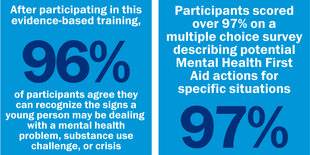 Youth Mental Health First Aid infographic